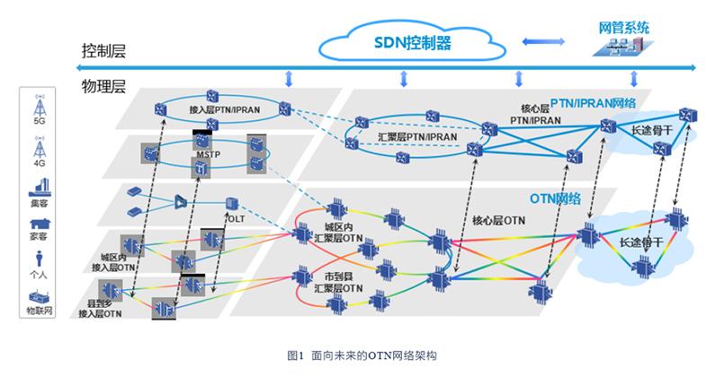 E-OTN方案亮相下一代光网络论坛 助力5G光速承载