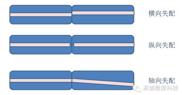 低损耗光纤连接器控制方法